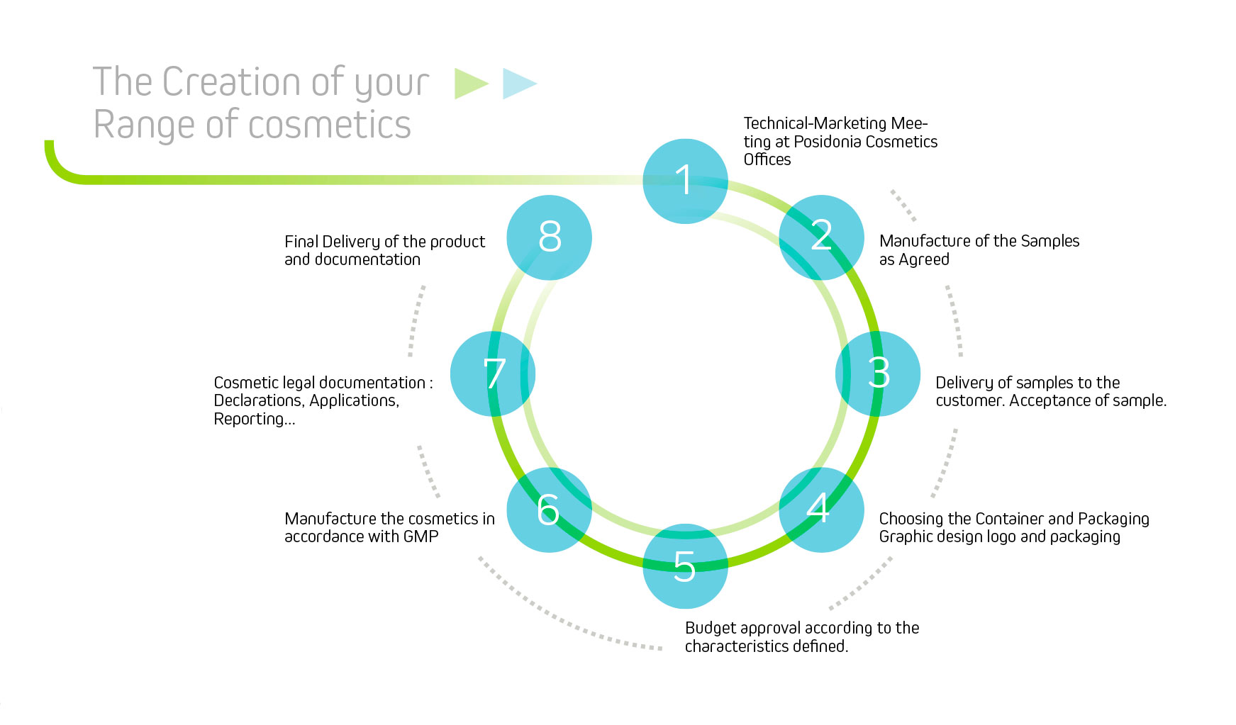Manufacture of natural, ecological and organic cosmetics